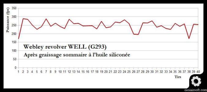 graissage-sommaire-webley-well-airsoft-g293